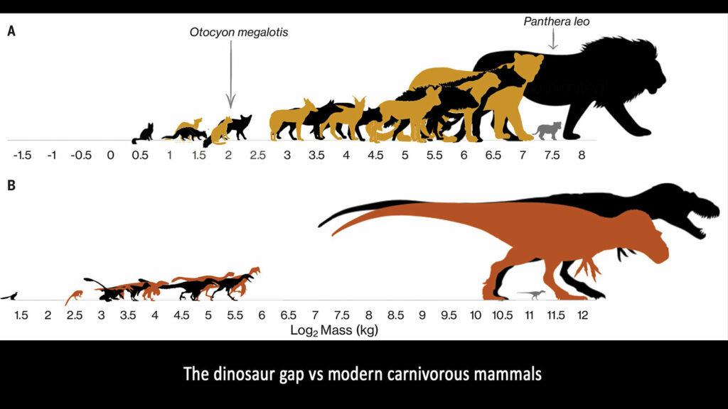 Динозавры-подростки изменили свою экосистему