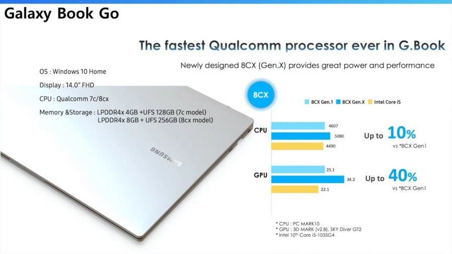 Samsung выпустит ноутбуки Galaxy Book Go и Galaxy Book Pro